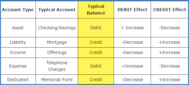 Typical_Accounts_and_Typical_Balances.png